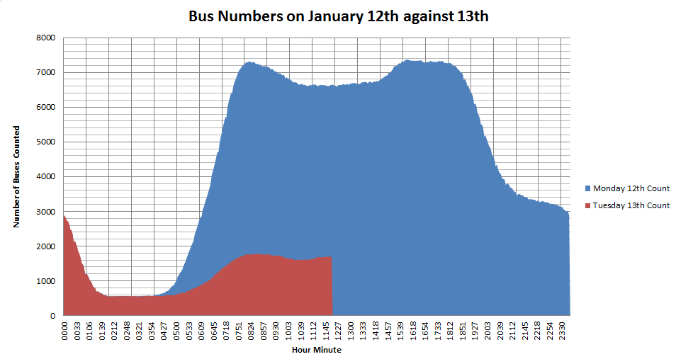 Comparison of the number of buses running on the 12th January 2015 (blue) against the 13th (red)