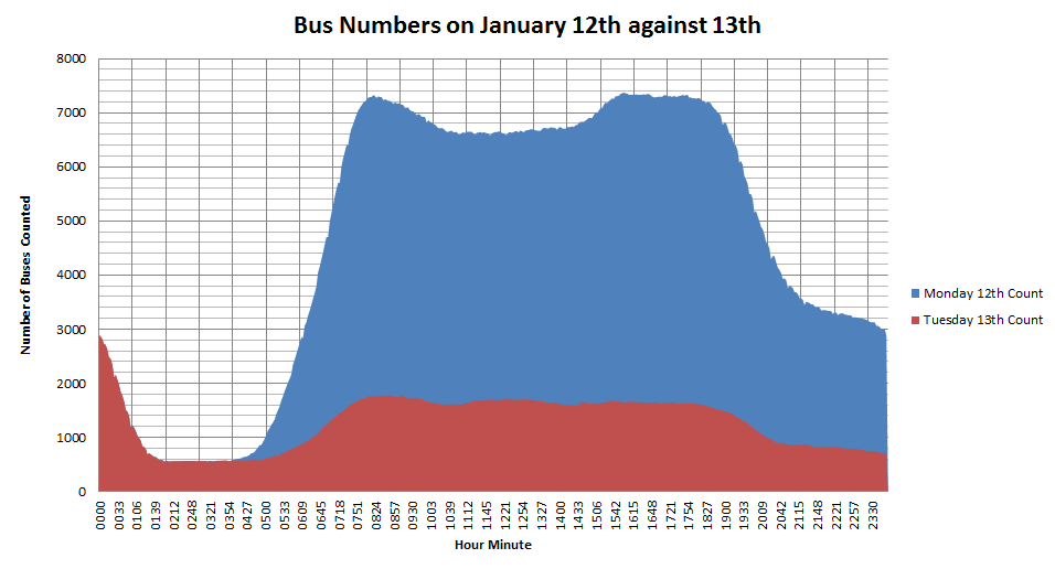 Numbers of buses running the 13th (strike) against the previous day