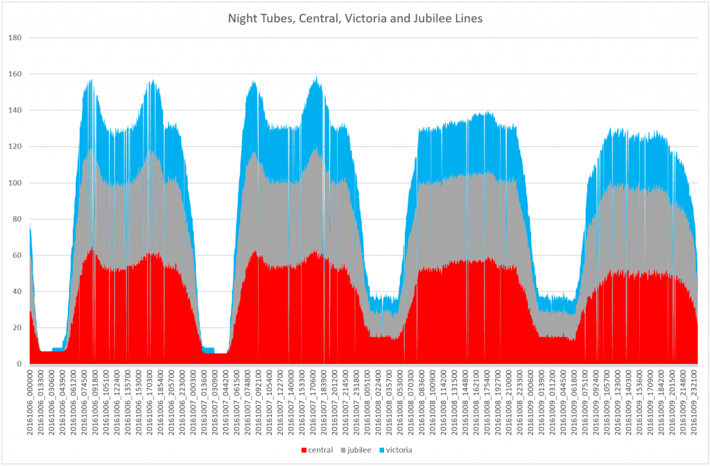 Stacked area chart showing the number of tubes running on the Central, Jubilee and Victoria lines only.